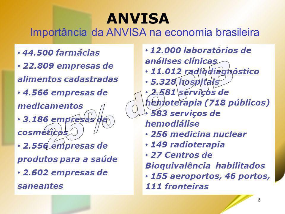 8 ANVISA Importância da ANVISA na economia brasileira 44.500 farmácias 22.809 empresas de alimentos cadastradas 4.566 empresas de medicamentos 3.186 e