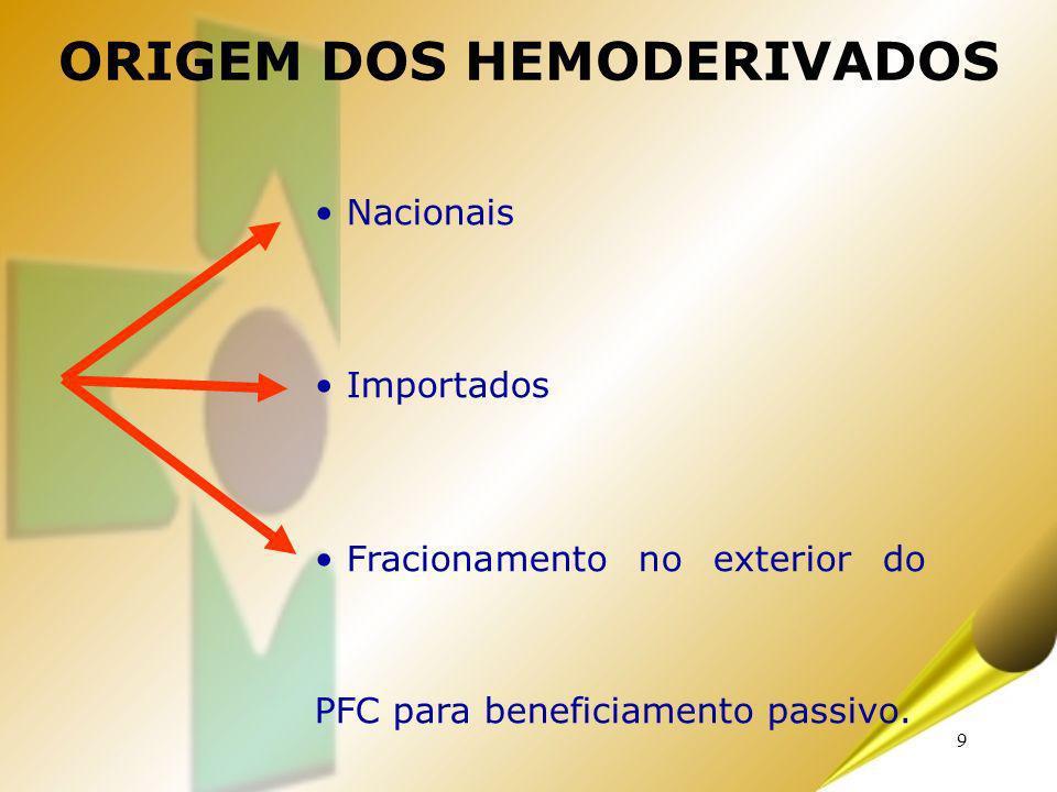 9 ORIGEM DOS HEMODERIVADOS Nacionais Importados Fracionamento no exterior do PFC para beneficiamento passivo.