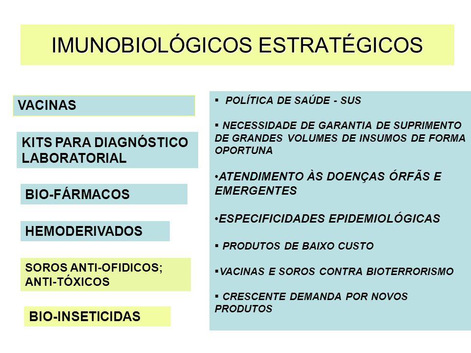 Reativos para diagnóstico laboratorial de doenças importantes em Saúde Pública –Fundamental p/ Vigilância epidem.