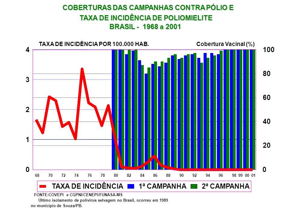 Nenhum laboratório privado produz vacinas no Brasil – Sintex do Brasil, encerrou suas atividades no início da década de 80- 1983 - PASNI >10 anos, US$ 120 milhões, na modernização dos laboratórios públicos produtores de soros e vacinas; Racional da produção reduziu 17 produtores em 1980, para apenas 4 produtores; Política do MS: garantia de compra de laboratórios públicos – preço referência Fundo Rotatório OPAS; Participação Laboratórios Públicos vem aumentando e atende >90% demanda PNI.