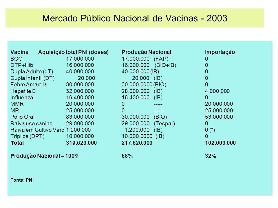 Mercado Público Nacional de Vacinas - 2004 Fonte: PNI