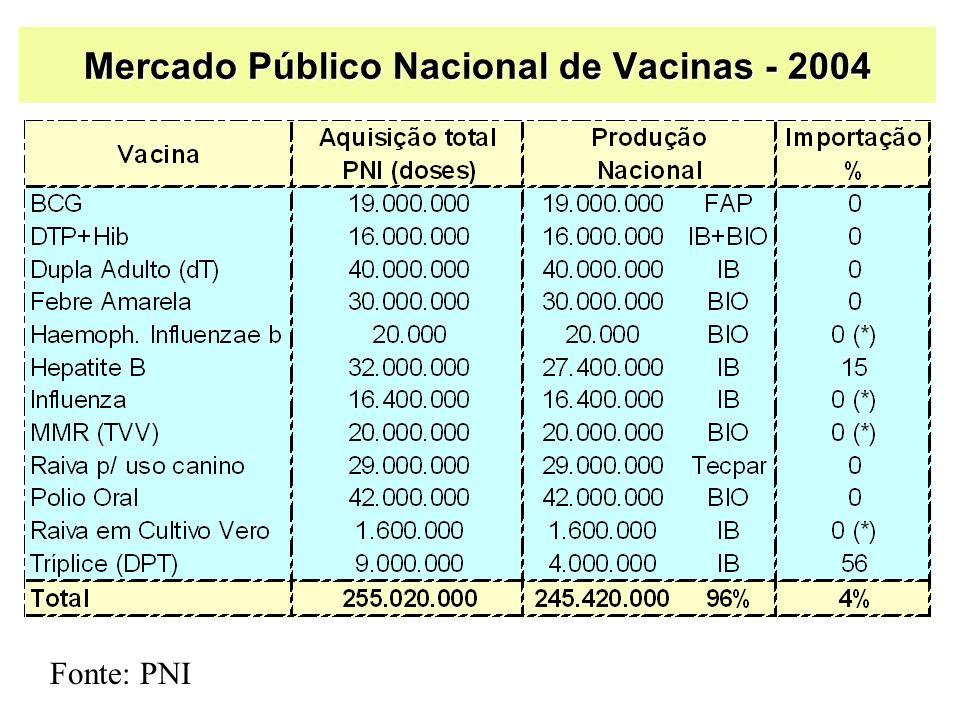 Inovação tecnológica em vacinas Elevado custo – US$ 100-300 milhões Investimento de alto risco Tempo longo de maturação – 10-20 anos No mundo desenvolvido - > US$ 2 bilhões em DT&I de vacinas A dependência de importação deverá aumentar Necessidade de criar um Programa de DT&I de vacinas