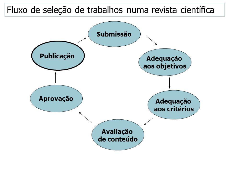 Submissão Publicação Adequação aos objetivos Aprovação Adequação aos critérios Avaliação de conteúdo Fluxo de seleção de trabalhos numa revista cientí