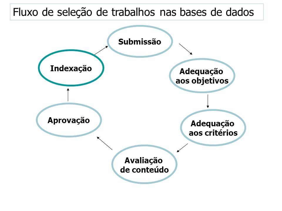 Submissão Indexação Adequação aos objetivos Aprovação Adequação aos critérios Avaliação de conteúdo Fluxo de seleção de trabalhos nas bases de dados