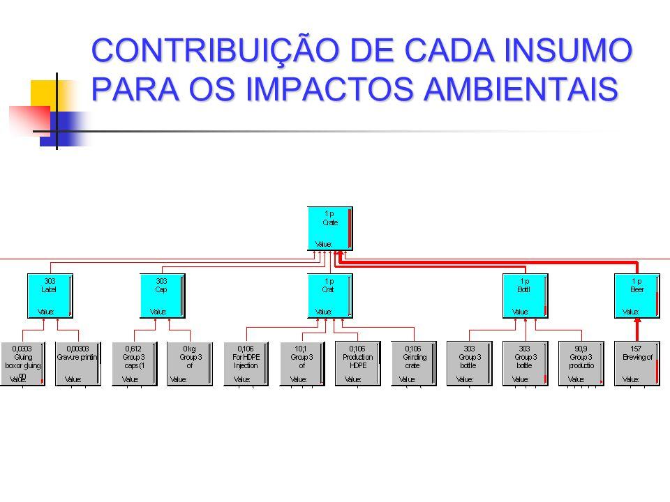 CONTRIBUIÇÃO DE CADA INSUMO PARA OS IMPACTOS AMBIENTAIS