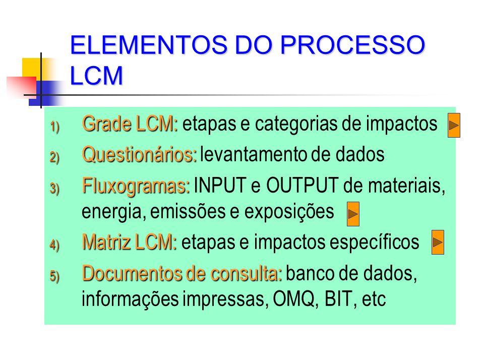 ELEMENTOS DO PROCESSO LCM 1) Grade LCM: 1) Grade LCM: etapas e categorias de impactos 2) Questionários: 2) Questionários: levantamento de dados 3) Flu