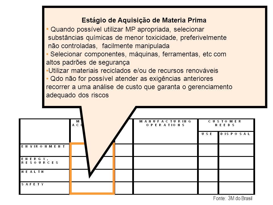 Estágio de Aquisição de Materia Prima Quando possível utilizar MP apropriada, selecionar substâncias químicas de menor toxicidade, preferivelmente não