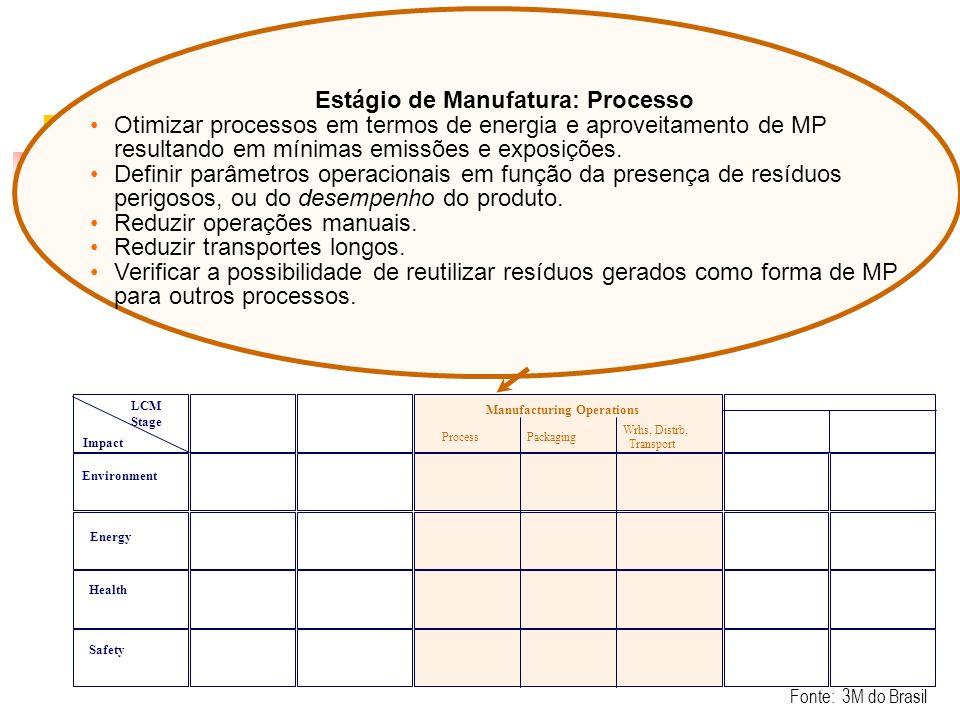 Estágio de Manufatura: Processo Otimizar processos em termos de energia e aproveitamento de MP resultando em mínimas emissões e exposições. Definir pa