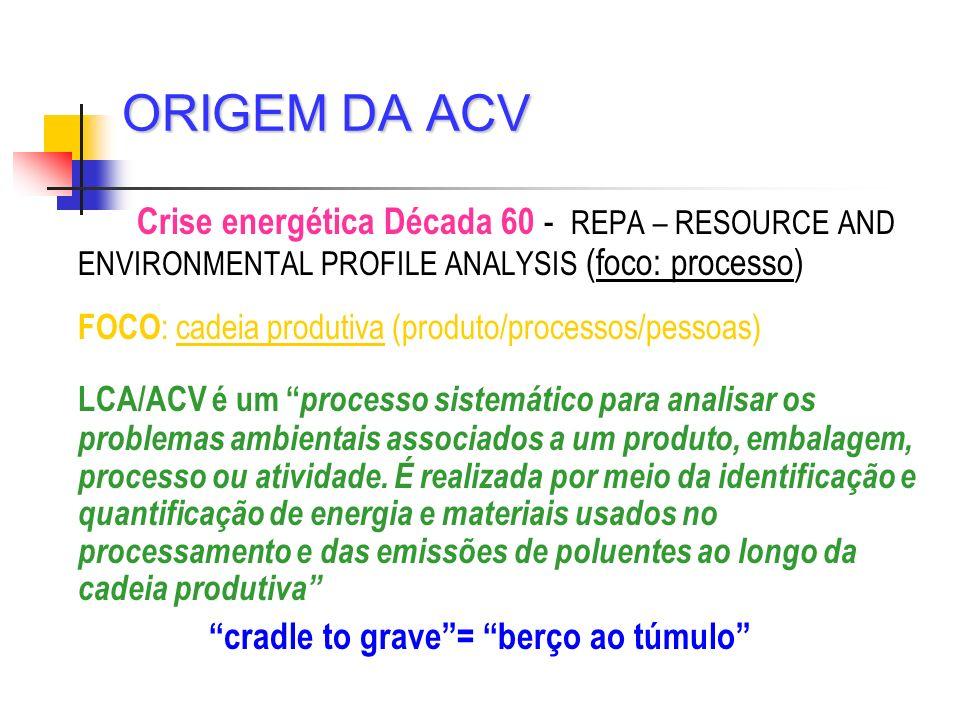 Crise energética Década 60 - REPA – RESOURCE AND ENVIRONMENTAL PROFILE ANALYSIS (foco: processo) FOCO : cadeia produtiva (produto/processos/pessoas) L