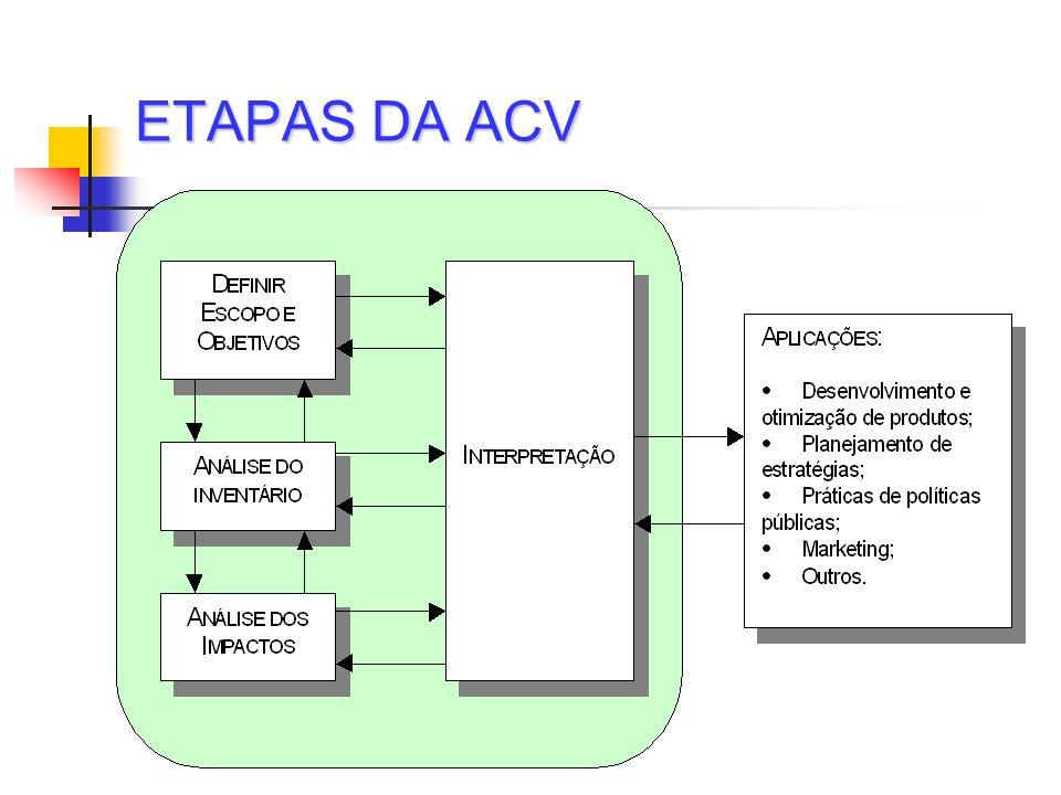 ETAPAS DA ACV