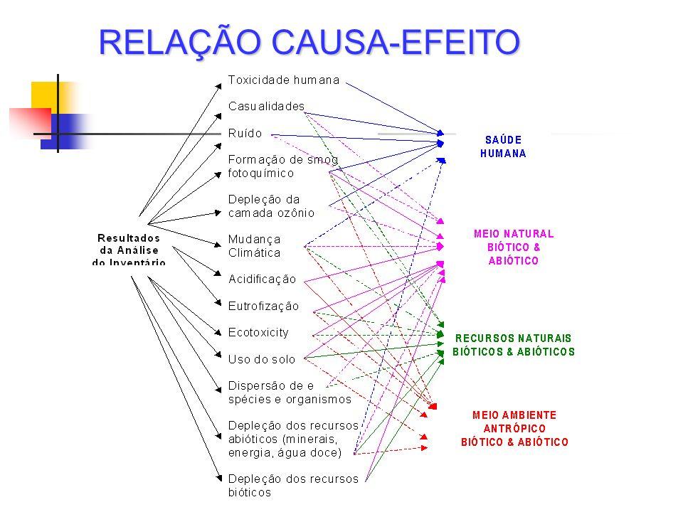 RELAÇÃO CAUSA-EFEITO