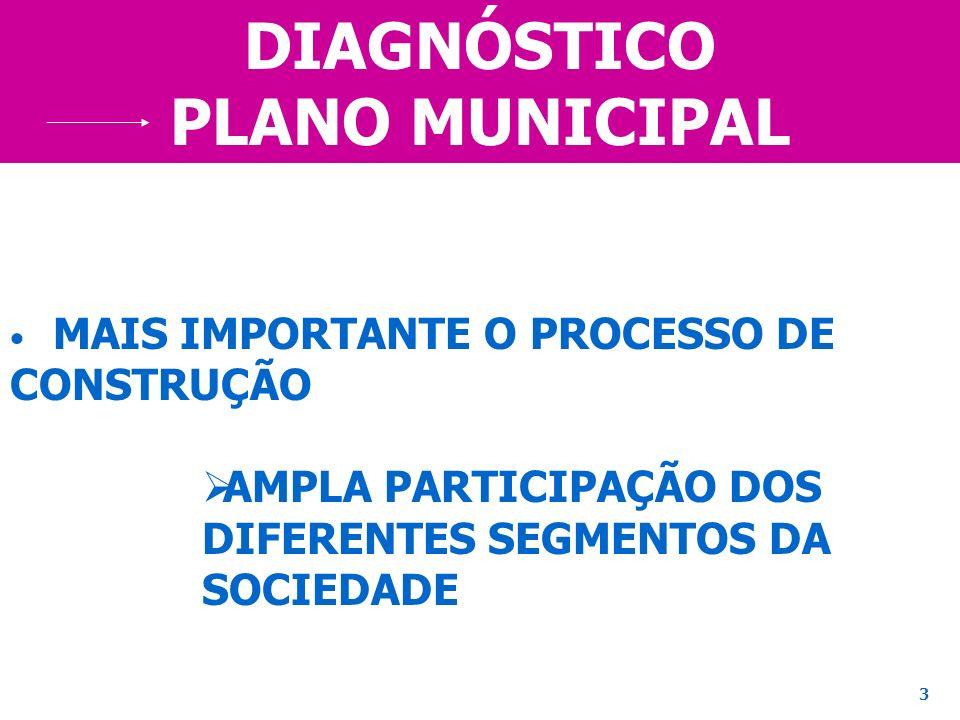 DIAGNÓSTICO PLANO MUNICIPAL MAIS IMPORTANTE O PROCESSO DE CONSTRUÇÃO AMPLA PARTICIPAÇÃO DOS DIFERENTES SEGMENTOS DA SOCIEDADE 3