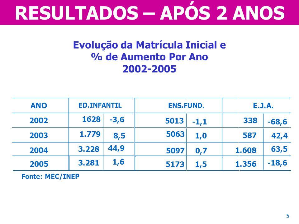 RESULTADOS – APÓS 2 ANOS Evolução da Matrícula Inicial e % de Aumento Por Ano 2002-2005 ANO 2002 2003 2004 ED.INFANTIL ENS. FUND. E.J.A. 1628 1.779 3.