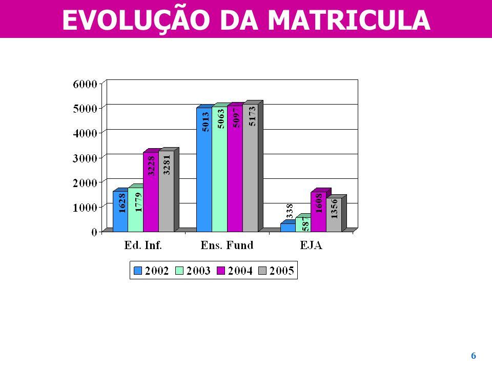 EVOLUÇÃO DA MATRICULA 6