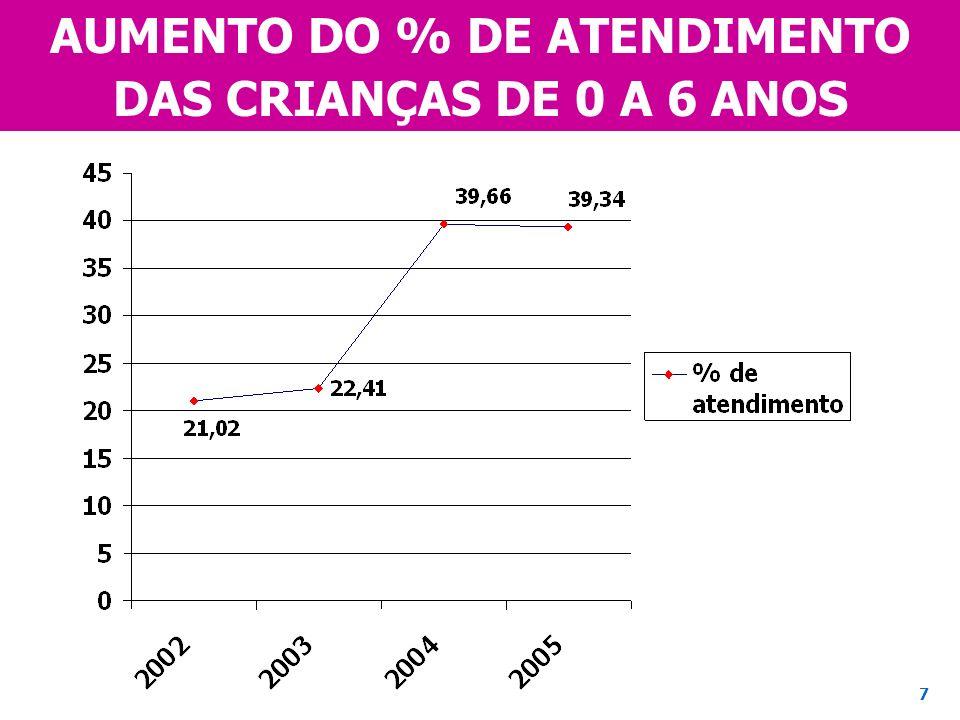 AUMENTO DO % DE ATENDIMENTO DAS CRIANÇAS DE 0 A 6 ANOS 7