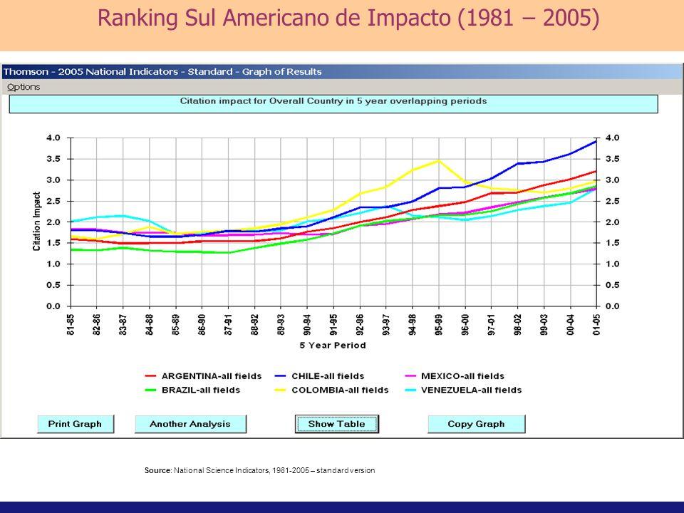 Source: National Science Indicators, 1981-2005 – standard version Ranking Sul Americano de Impacto (1981 – 2005)