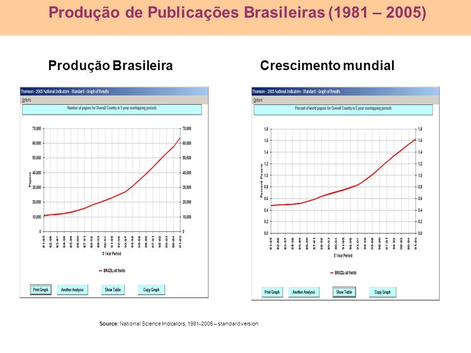 Produção BrasileiraCrescimento mundial Source: National Science Indicators, 1981-2005 – standard version Produção de Publicações Brasileiras (1981 – 2
