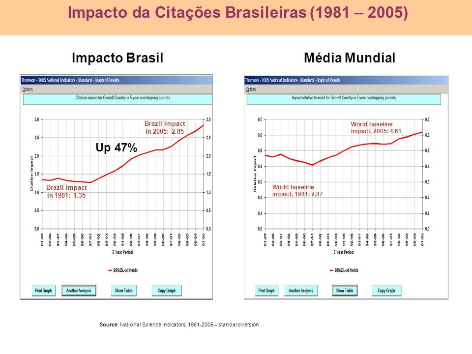 Impacto Brasil Média Mundial World baseline impact, 1981: 2.87 World baseline Impact, 2005: 4.61 Up 47% Brazil impact in 1981: 1.35 Brazil impact in 2