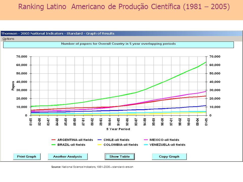 Source: National Science Indicators, 1981-2005 – standard version Ranking Latino Americano de Produção Científica (1981 – 2005)