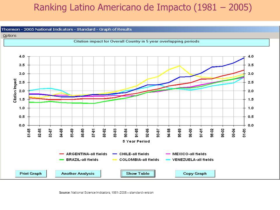 Source: National Science Indicators, 1981-2005 – standard version Ranking Latino Americano de Impacto (1981 – 2005)