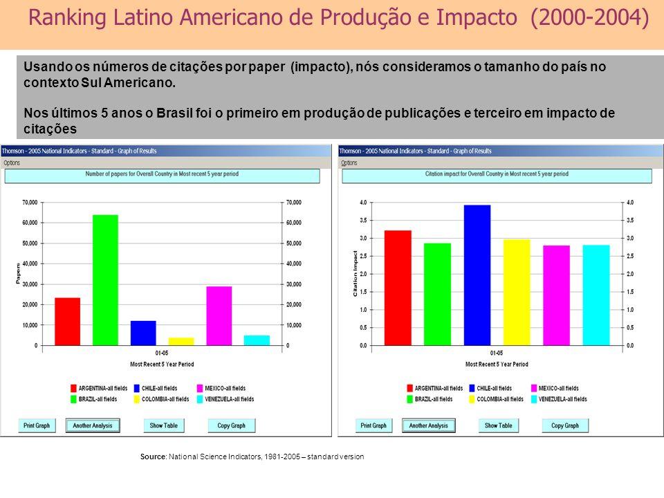 Usando os números de citações por paper (impacto), nós consideramos o tamanho do país no contexto Sul Americano. Nos últimos 5 anos o Brasil foi o pri