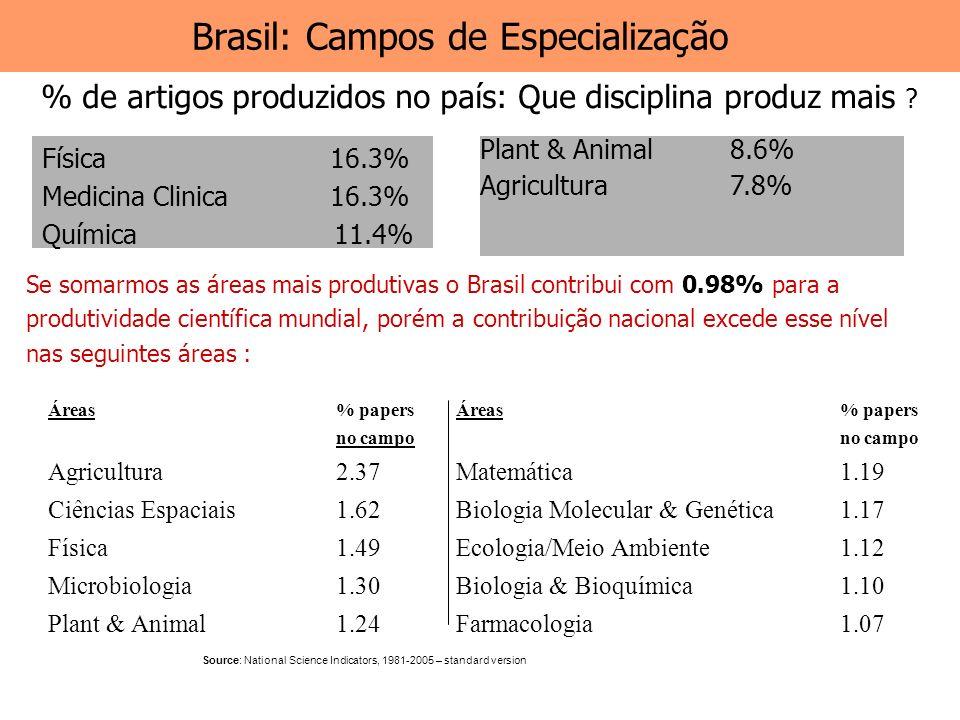 Brasil: Campos de Especialização Se somarmos as áreas mais produtivas o Brasil contribui com 0.98% para a produtividade científica mundial, porém a co