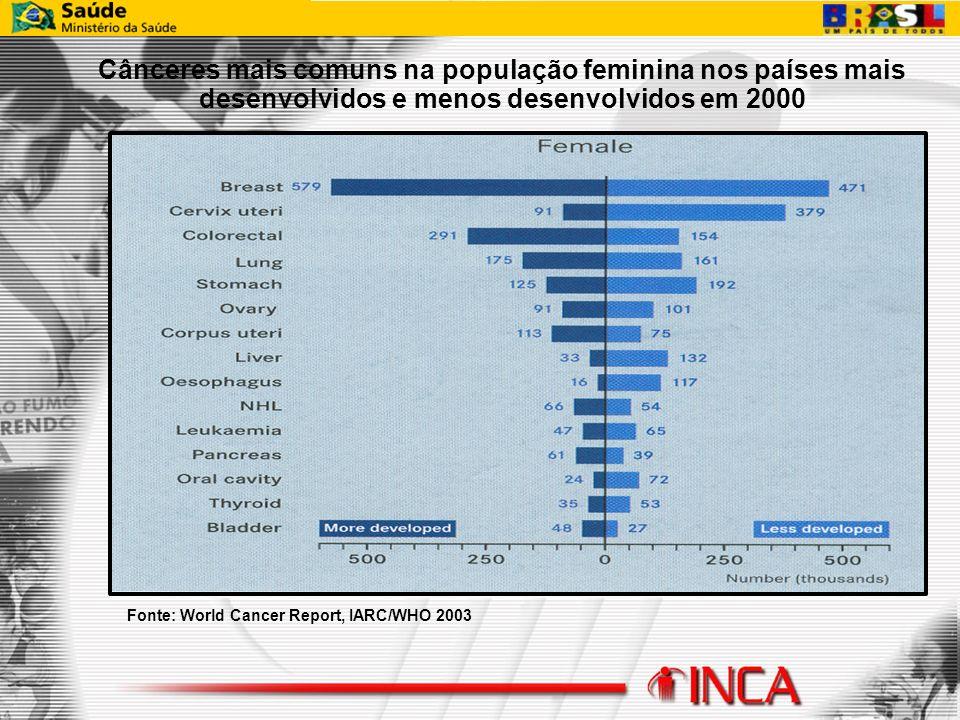 Fonte: World Cancer Report, IARC/WHO 2003 Cânceres mais comuns na população feminina nos países mais desenvolvidos e menos desenvolvidos em 2000