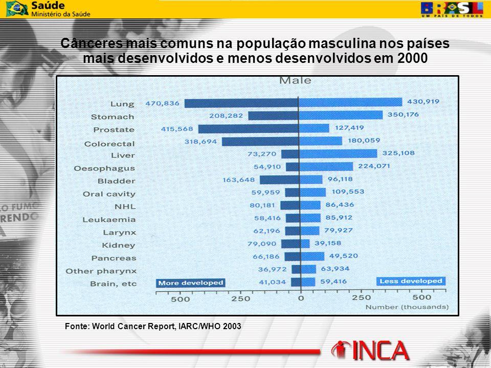 Cânceres mais comuns na população masculina nos países mais desenvolvidos e menos desenvolvidos em 2000 Fonte: World Cancer Report, IARC/WHO 2003