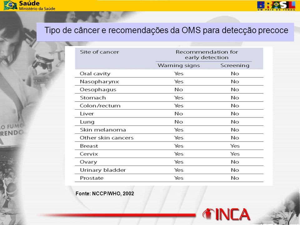 Fonte: NCCP/WHO, 2002 Tipo de câncer e recomendações da OMS para detecção precoce
