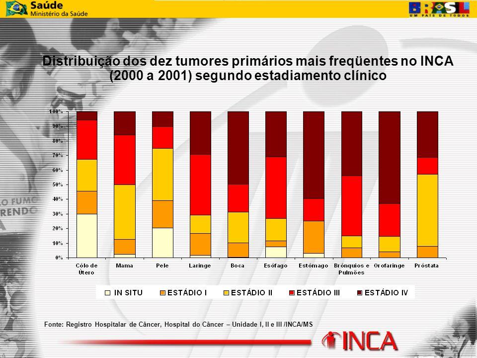 Fonte: Registro Hospitalar de Câncer, Hospital do Câncer – Unidade I, II e III /INCA/MS Distribuição dos dez tumores primários mais freqüentes no INCA
