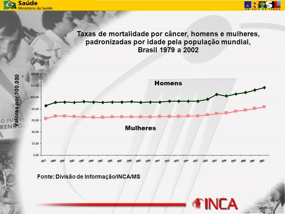 Taxas de mortalidade por câncer, homens e mulheres, padronizadas por idade pela população mundial, Brasil 1979 a 2002 Fonte: Divisão de Informação/INC