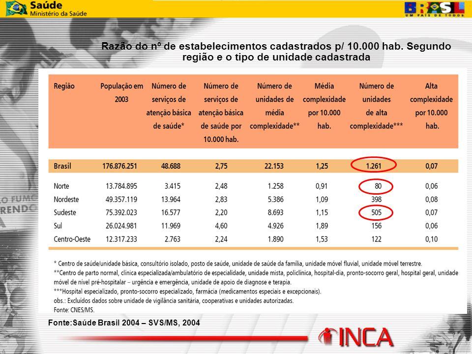 Fonte:Saúde Brasil 2004 – SVS/MS, 2004 Razão do nº de estabelecimentos cadastrados p/ 10.000 hab. Segundo região e o tipo de unidade cadastrada