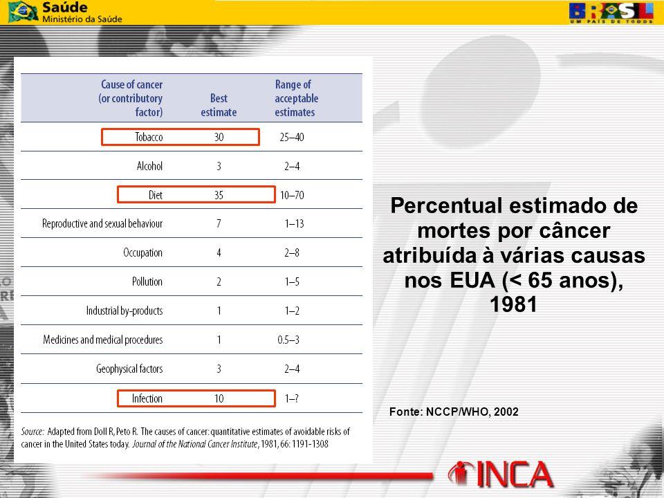 Percentual estimado de mortes por câncer atribuída à várias causas nos EUA (< 65 anos), 1981 Fonte: NCCP/WHO, 2002
