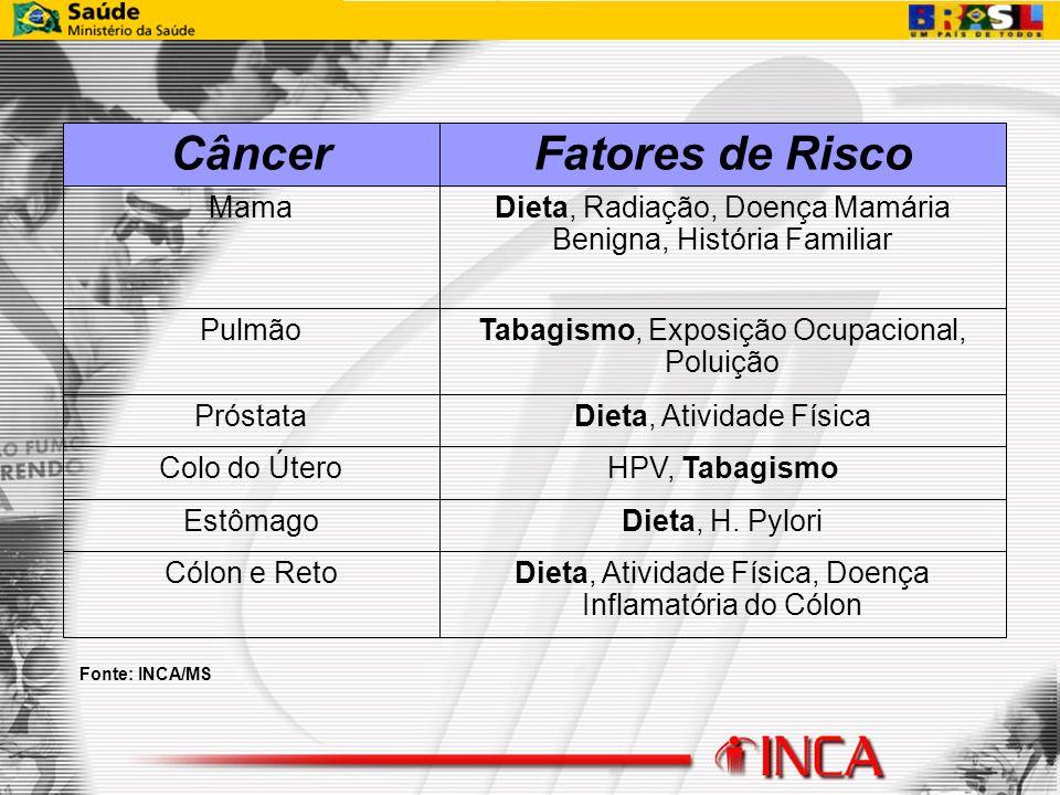 Dieta, Atividade Física, Doença Inflamatória do Cólon Cólon e Reto Dieta, H. PyloriEstômago HPV, TabagismoColo do Útero Dieta, Atividade FísicaPróstat