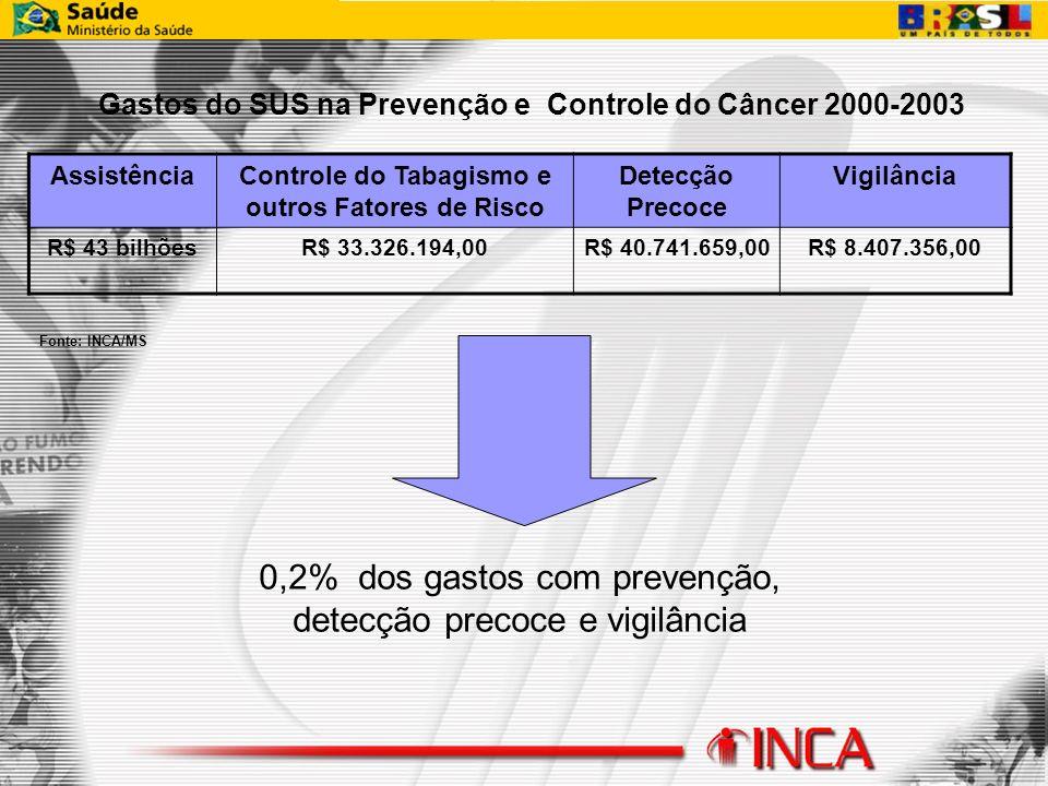 Gastos do SUS na Prevenção e Controle do Câncer 2000-2003 AssistênciaControle do Tabagismo e outros Fatores de Risco Detecção Precoce Vigilância R$ 43