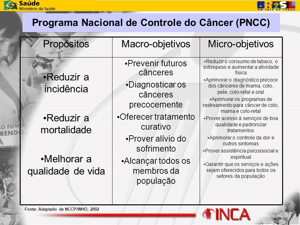 Fonte: Adaptado de NCCP/WHO, 2002 Reduzir o consumo de tabaco, o sobrepeso e aumentar a atividade física Aprimorar o diagnóstico precoce dos cânceres