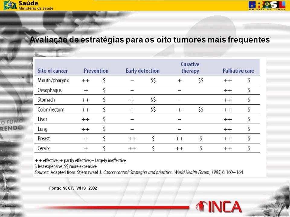 Fonte: NCCP/ WHO 2002 Avaliação de estratégias para os oito tumores mais frequentes