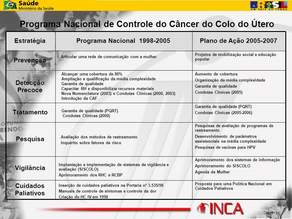 Programa Nacional de Controle do Câncer do Colo do Útero Proposta para uma Política Nacional em Cuidados Paliativos Cuidados Paliativos Aprimoramento