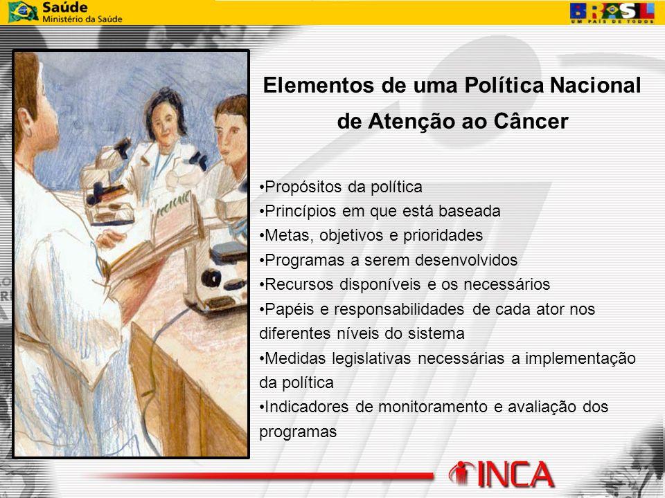 Elementos de uma Política Nacional de Atenção ao Câncer Propósitos da política Princípios em que está baseada Metas, objetivos e prioridades Programas