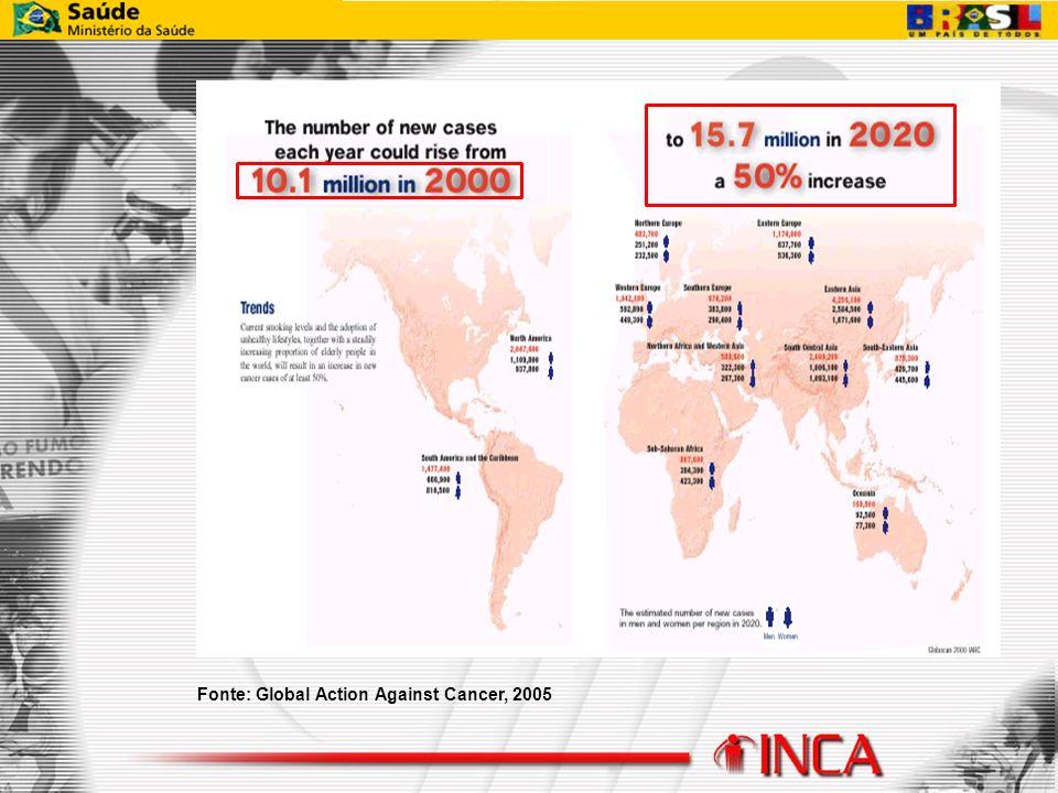 Taxas de mortalidade por câncer, homens e mulheres, padronizadas por idade pela população mundial, Brasil 1979 a 2002 Fonte: Divisão de Informação/INCA/MS Valores por 100.000 Homens Mulheres
