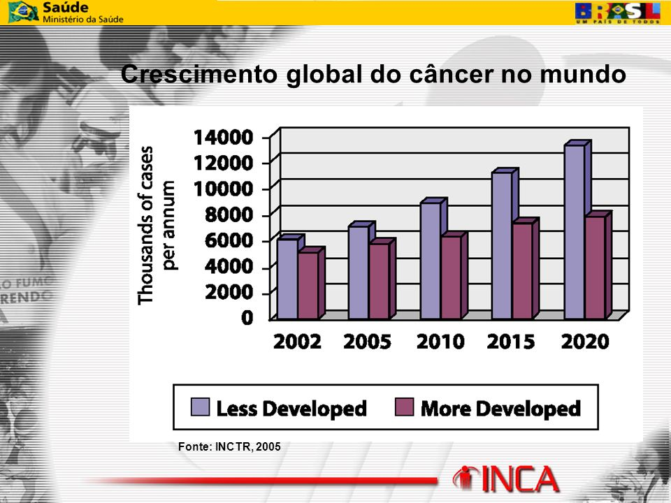 Fonte: INCTR, 2005 Crescimento global do câncer no mundo
