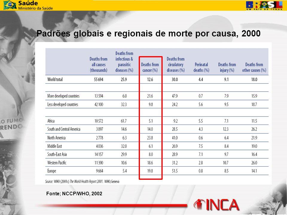 Padrões globais e regionais de morte por causa, 2000 Fonte; NCCP/WHO, 2002