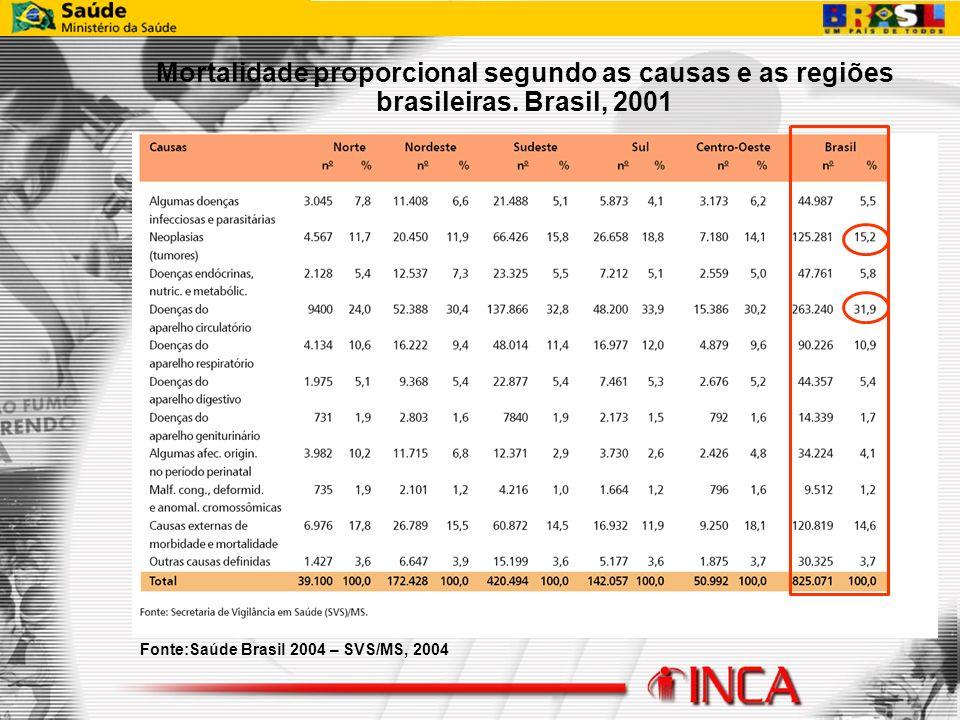 Fonte:Saúde Brasil 2004 – SVS/MS, 2004 Mortalidade proporcional segundo as causas e as regiões brasileiras. Brasil, 2001
