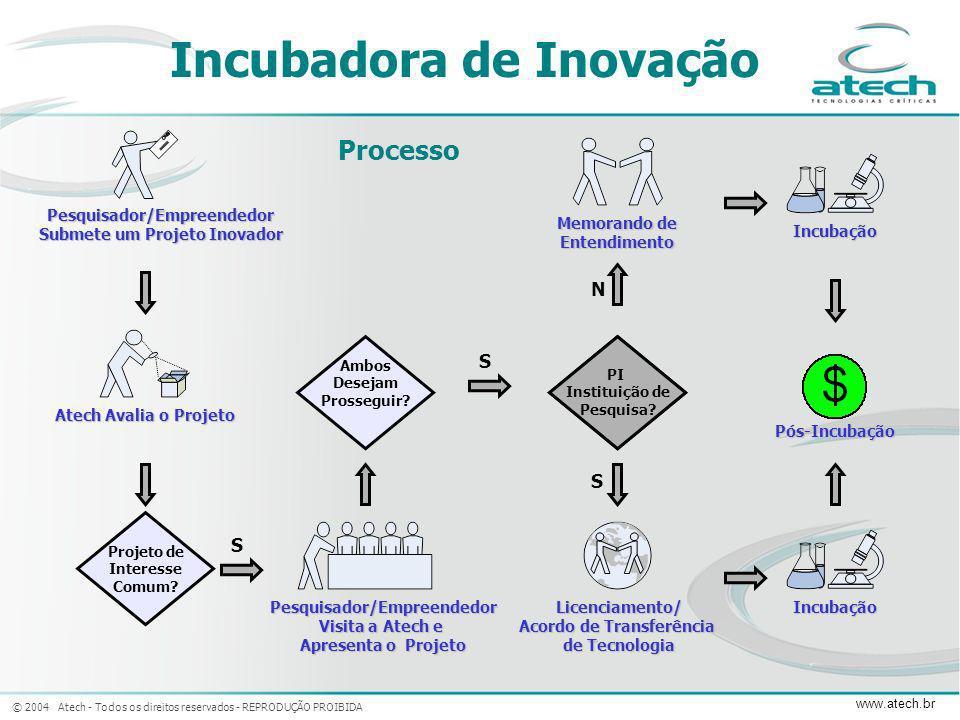© 2004 Atech - Todos os direitos reservados - REPRODUÇÃO PROIBIDA www.atech.br Projeto de Interesse Comum? Ambos Desejam Prosseguir? Pesquisador/Empre