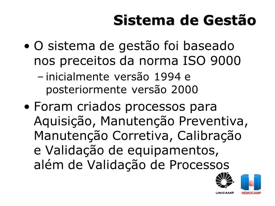 Sistema de Gestão O sistema de gestão foi baseado nos preceitos da norma ISO 9000 –inicialmente versão 1994 e posteriormente versão 2000 Foram criados
