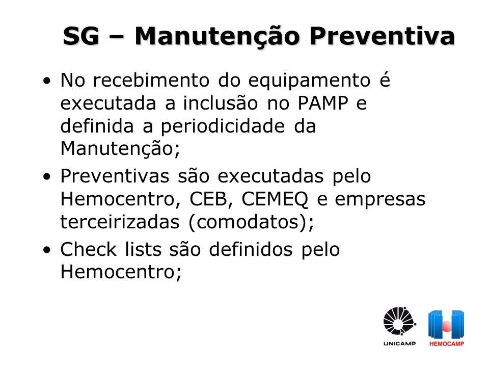 SG – Manutenção Preventiva No recebimento do equipamento é executada a inclusão no PAMP e definida a periodicidade da Manutenção; Preventivas são exec