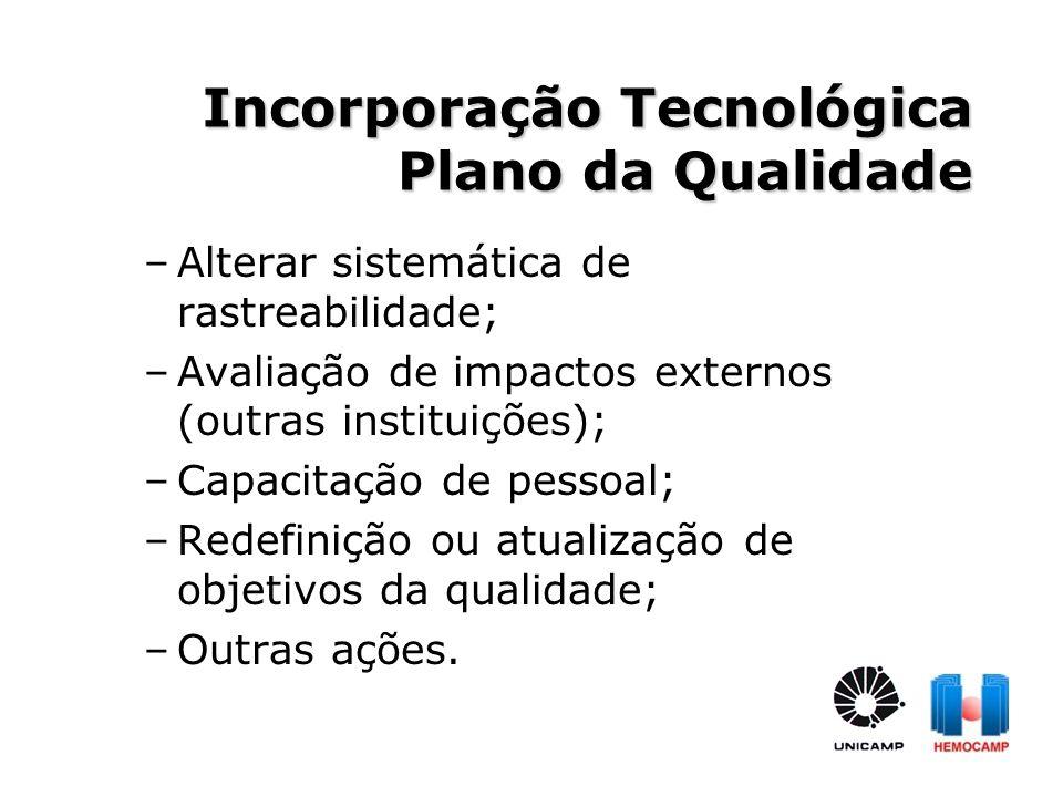 Incorporação Tecnológica Plano da Qualidade –Alterar sistemática de rastreabilidade; –Avaliação de impactos externos (outras instituições); –Capacitaç