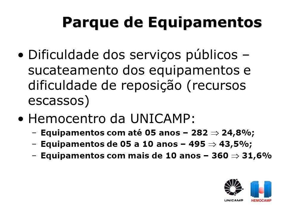 Parque de Equipamentos Dificuldade dos serviços públicos – sucateamento dos equipamentos e dificuldade de reposição (recursos escassos) Hemocentro da