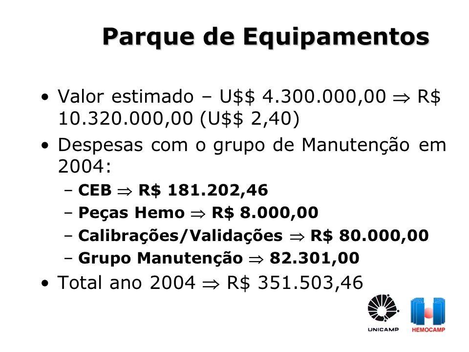 Valor estimado – U$$ 4.300.000,00 R$ 10.320.000,00 (U$$ 2,40) Despesas com o grupo de Manutenção em 2004: –CEB R$ 181.202,46 –Peças Hemo R$ 8.000,00 –