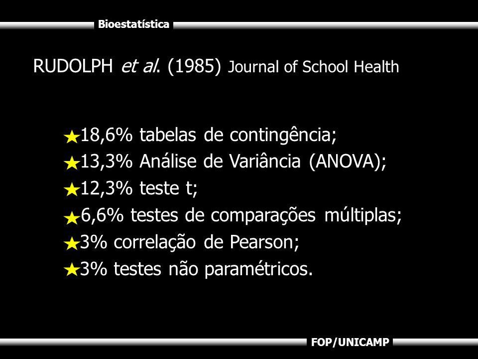 Bioestatística FOP/UNICAMP RUDOLPH et al. (1985) Journal of School Health 18,6% tabelas de contingência; 13,3% Análise de Variância (ANOVA); 12,3% tes